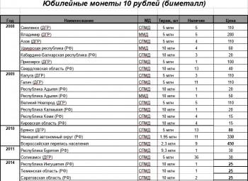 10 рублей биметалл, 10 рублей сталь, 1 рубль Пушкин, СНГ. 2 рубля Города Герои и СССР - Безымянный 2.jpg
