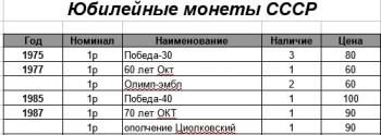 10 рублей биметалл, 10 рублей сталь, 1 рубль Пушкин, СНГ. 2 рубля Города Герои и СССР - Юбилейные монеты СССР.jpg