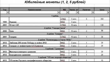 10 рублей биметалл, 10 рублей сталь, 1 рубль Пушкин, СНГ. 2 рубля Города Герои и СССР - 1,2,5 р юбилейные.jpg